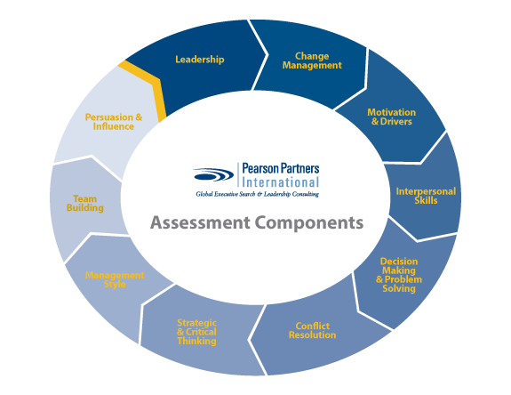 chart of assessment components
