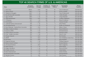Pearson Partners: Top 40 Executive Search Firm in U.S. & Americas