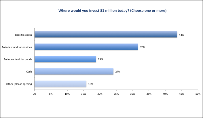 CFO_Survey_2016_Figure06