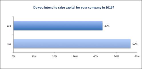 CFO_Survey_2016_Figure07