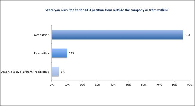 CFO_Survey_2016_Figure10