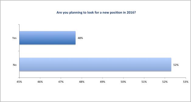 CFO_Survey_2016_Figure12