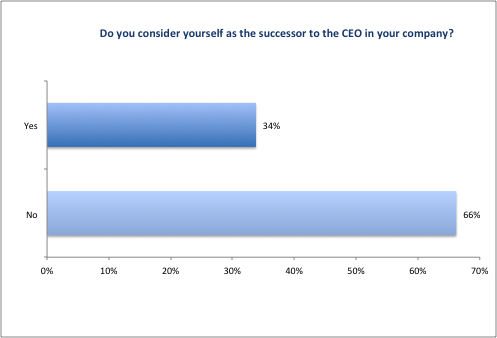 CFO_Survey_2016_Figure13