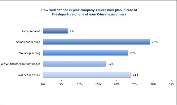 CFO_Survey_2016_Figure14