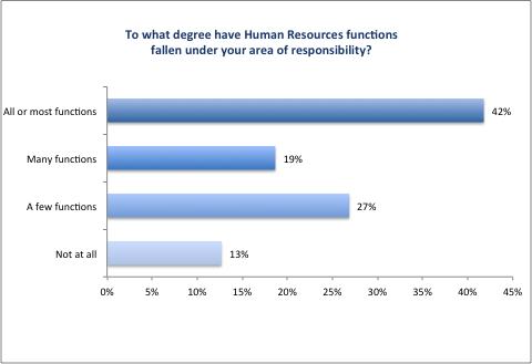 CFO_Survey_2016_Figure15