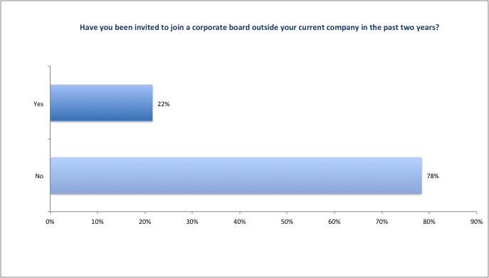 CFO_Survey_2016_Figure17
