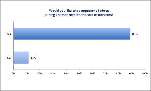 CFO_Survey_2016_Figure18