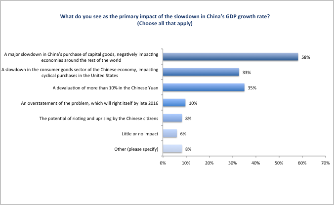 CFO_Survey_2016_Figure28