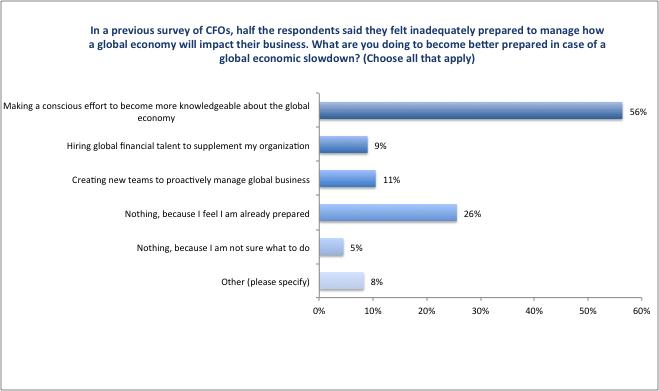 CFO_Survey_2016_Figure29