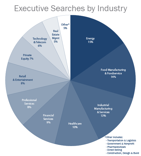 Chart - searches by industry