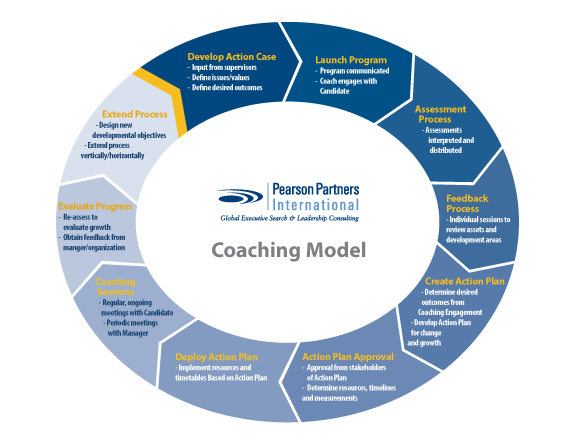 chart of coaching model