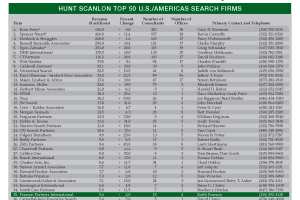 Pearson Partners: Top 50 Executive Search Firm in U.S. & Americas