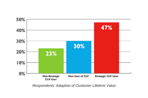 Are You Measuring Customer Lifetime Value?