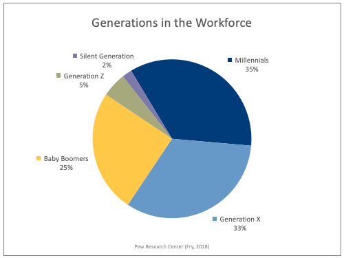 pie chart of generations in the workforce