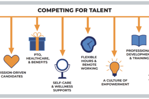 How to Attract and Retain Top Talent at Not-For-Profit Organizations