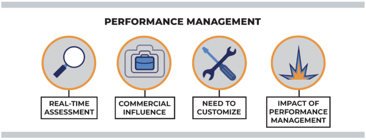 diagram of performance management steps