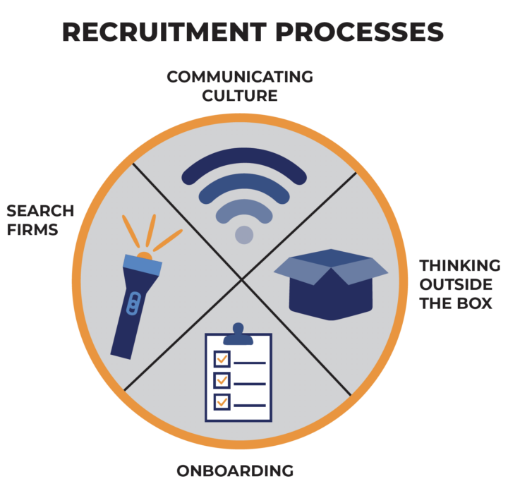 diagram of recruitment process steps