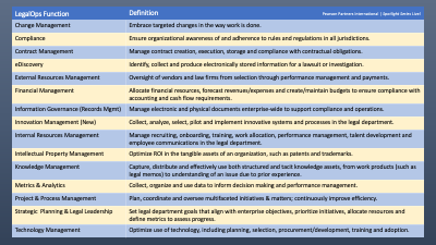 chart of definitions of legal operations functions