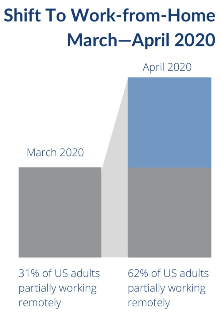 chart of march to april 2020 work from home shift